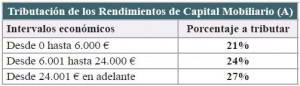 Fiscalidad Seguros de Vida 2012-2013