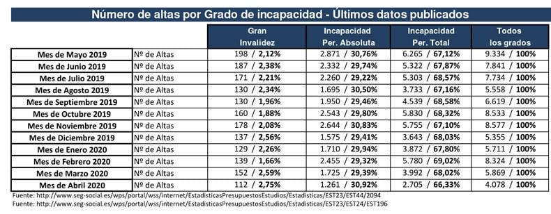 IPA e IPT totales de casos MAyo 2020